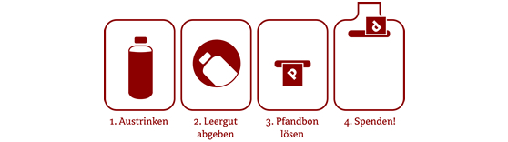 Icons: Pfandtastisch helfen!-Anleitung